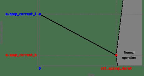 spinup-ramp-negative
